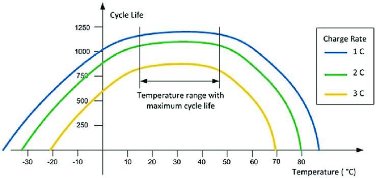 """Pil ve yaş tablosu sıcaklık """"genişlik ="""" 738 """"yükseklik ="""" 351"""