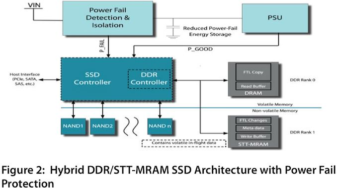 Следна генерација на eSSD контролери за поддршка на меморирање на Everspin 1 STT-MRAM