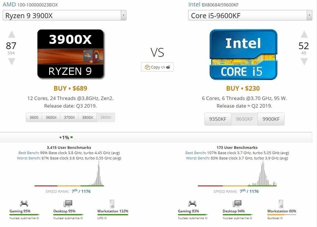 AMD vs. Intel: Apakah UserBenchmark mendukung Intel? Mengapa 3