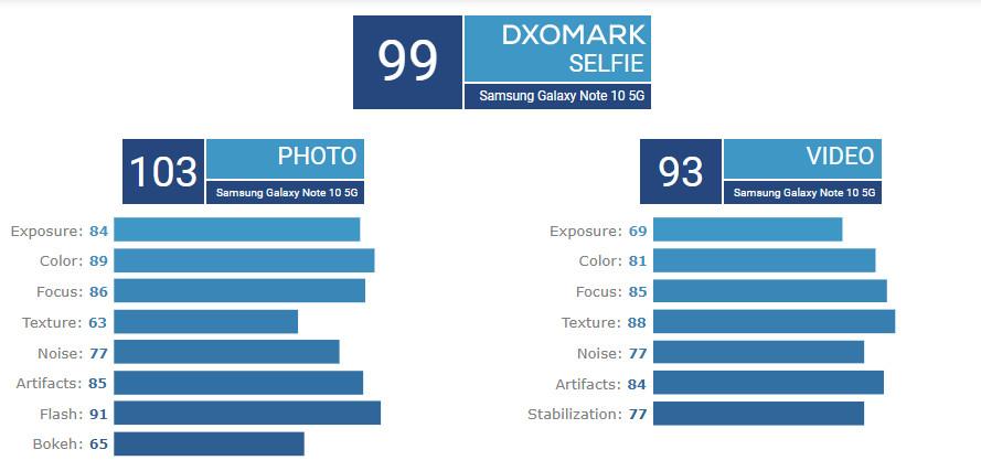 - ▷ Galaxy Note10 + 5G tiene la mejor cámara móvil según DxOMark »- 1