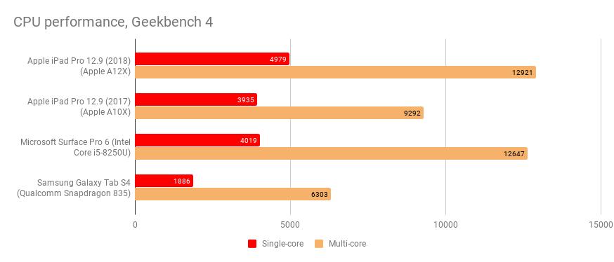 12.9in Apple IPad Pro icmalları (2018): İndi ən sürətli iPad, yalnız Prime Day satışlarında 885 funt sterlinqə satılır 1
