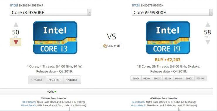 Core i3 9350KF vs Core i9 9980XE UserBenchmark 740x380 1