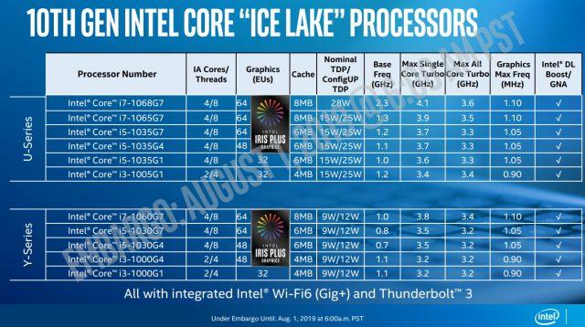 Spoločnosť Intel oznamuje rýchlosť hodín a špecifikácie GPU pre 10nm Mobile SoC 3 známy