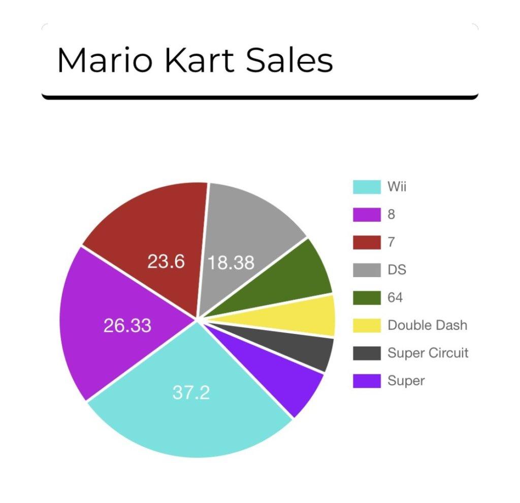Mario Kart Alex840 myynti