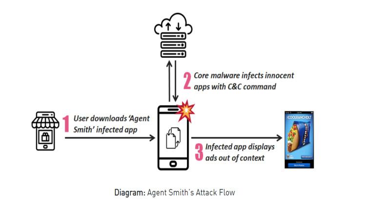 25 милиони уреди со Android се заразени од малициозен софтвер преправен како апликации поврзани со Google 2