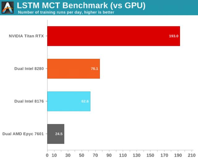 Intel Cascade Lake Dengan DL Boost Goes Head to Head dengan Titan RTX Nvidia dalam Tes AI 3