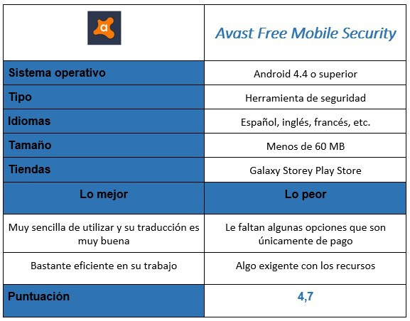 "Tabel skor Avast Free Mobile Security ""width ="" 577 ""height ="" 452"