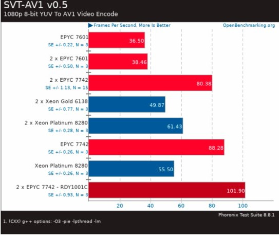 """The leak shows that AMD Epyc 7742 hit it with Intel Xeon Platinum 8280 2 """"width ="""" 543 """"height ="""" 457"""