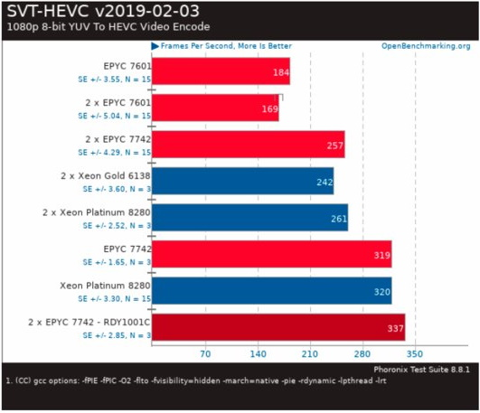 """The leak shows that AMD Epyc 7742 hit it with Intel Xeon Platinum 8280 3 """"width ="""" 531 """"height ="""" 457"""