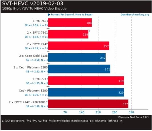 Kebocoran Menunjukkan AMD Epyc 7742 Slugging it Out Dengan Intel Xeon Platinum 8280 3
