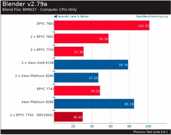 """The leak shows that AMD Epyc 7742 hit it with Intel Xeon Platinum 8280 5 """"width ="""" 579 """"height ="""" 457"""