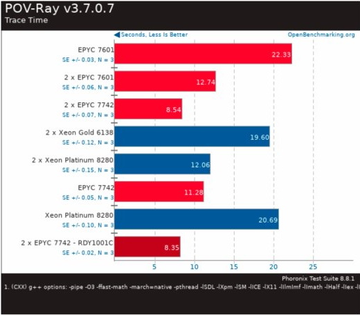 """The leak shows that AMD Epyc 7742 hit it with Intel Xeon Platinum 8280 4 """"width ="""" 520 """"height ="""" 457"""
