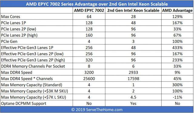 Добро пожаловать во второй золотой век AMD 4