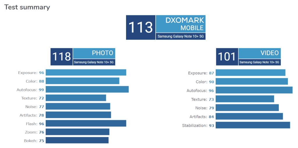 Samsung Galaxy Note  10 más el puntaje Dxomark