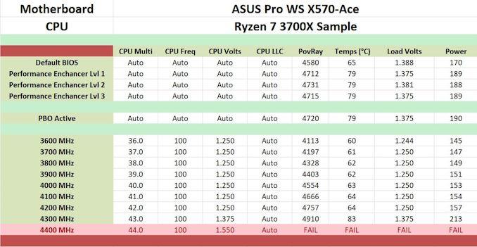 Ulasan ASUS Pro WS X570-Ace: x8x8x8 Tanpa RGB 2