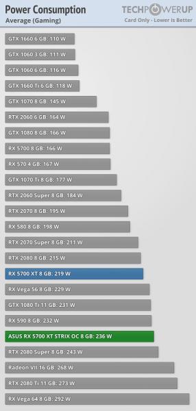 Consumo Asus ROG Strix Radeon RX 5700 XT 1 286x600 3