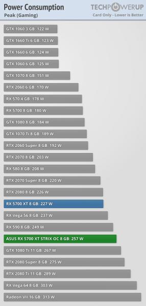 Consumo Asus ROG Strix Radeon RX 5700 XT 2 286x600 4