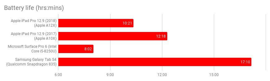 12.9in Apple IPad Pro icmalları (2018): İndi ən sürətli iPad, yalnız Prime Day satışlarında 885 funt sterlinqə satılır 3