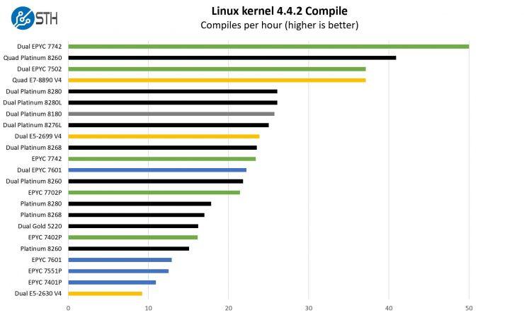 AMD EPYC ROME vs Intel Xeon 740x446 1
