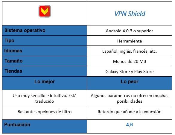 """Aplicación de tabla VPN Shield """"width ="""" 585 """"height ="""" 451"""