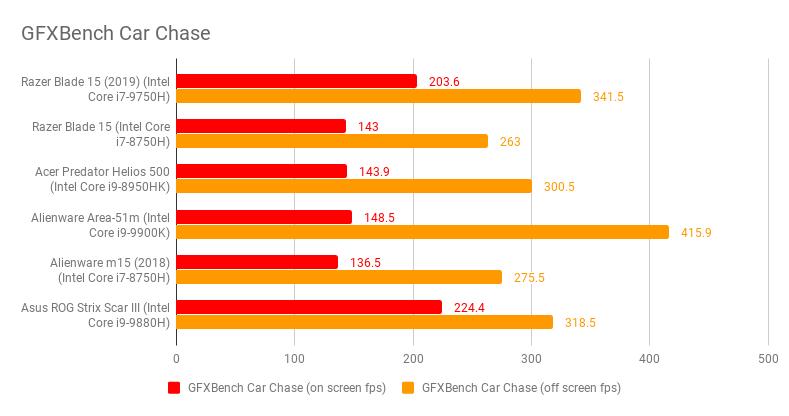 Razer Blade Opinions 15 (2019): Oyun Dizüstü Bilgisayarları için Hala Bir Şampiyon mu? 1