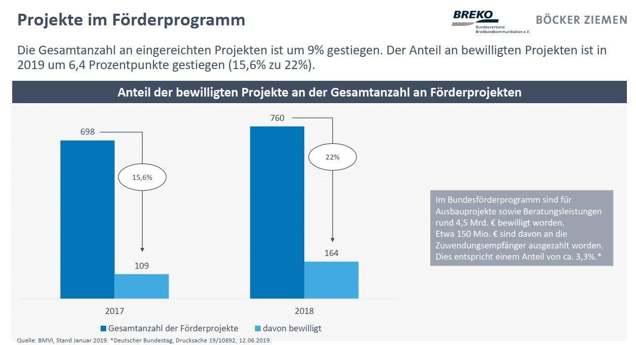 Breko Market Analizi19: Təsdiq olunmuş qrant proqramlarının sayı