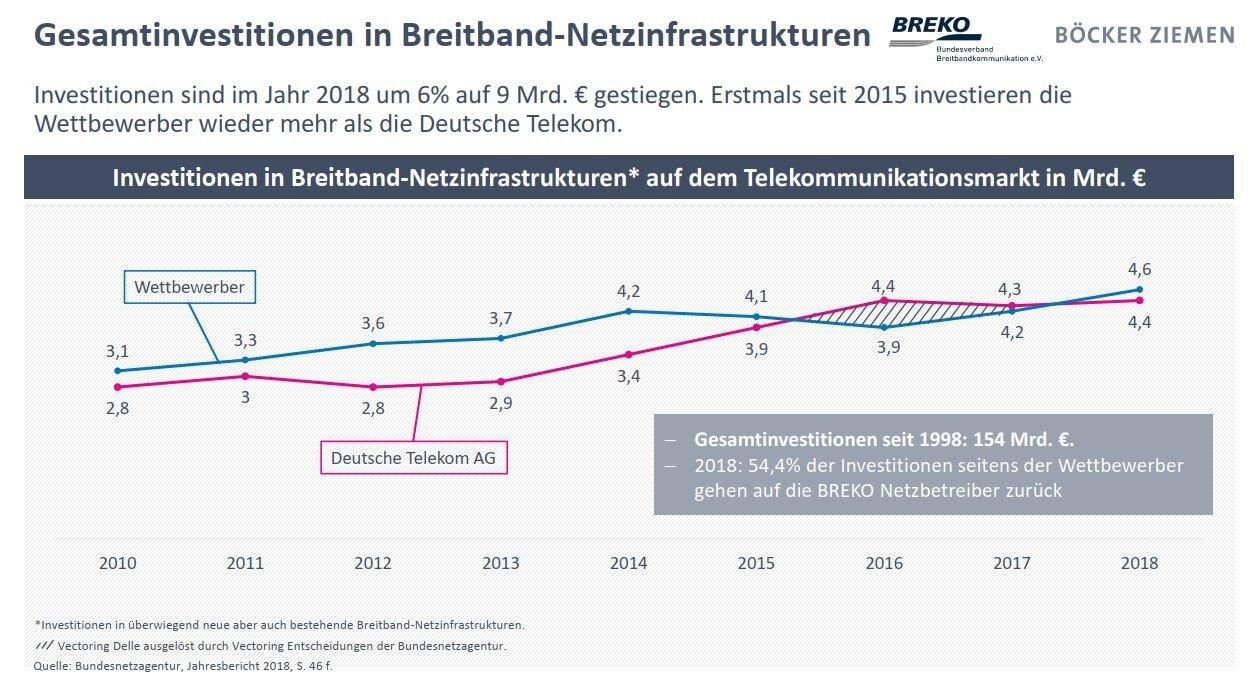 Breko Marktanalyse19: Telekommunikasiya bazarına investisiya.