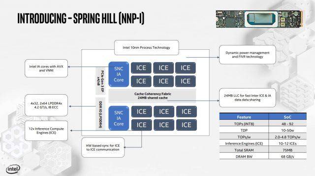 Intel Merinci Inferensi Nervana dan Pelatihan Kartu AI-nya 2