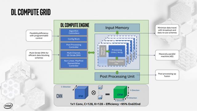 Intel Merinci Inferensi Nervana dan Pelatihan Kartu AI-nya 4