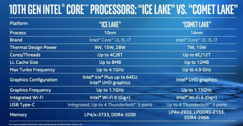 Новиот чип на Интел само ја поправи најлошата работа во врска со лаптопите со ултратин 1