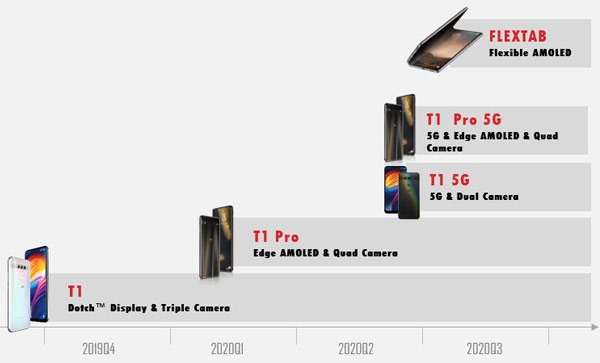 Road maps for the new TCL smartphones