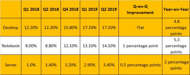 AMD Melaporkan Q2 2019 Pangsa Pasar sebagai Intel Menempel Senjatanya pada Harga 2