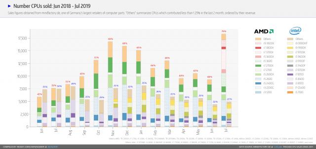 """عائلة Ryzen 3000 من AMD تهيمن على المبيعات في متاجر التجزئة الأوروبية 2 """"عرض ="""" 640 """"ارتفاع ="""" 302"""