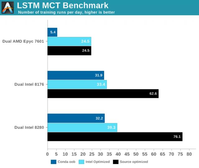 Intel Cascade Lake Dengan DL Boost Goes Head to Head dengan Titan RTX Nvidia dalam Tes AI 2