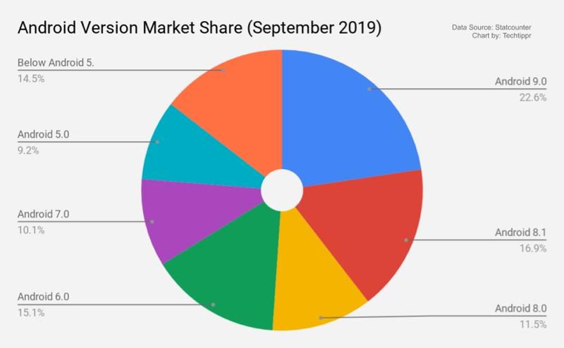 Зошто акциите на Android се подобри од прилагодените ROM-андроид од Samsung, LG, Xiaomi, Oppo и другите паметни телефони 1
