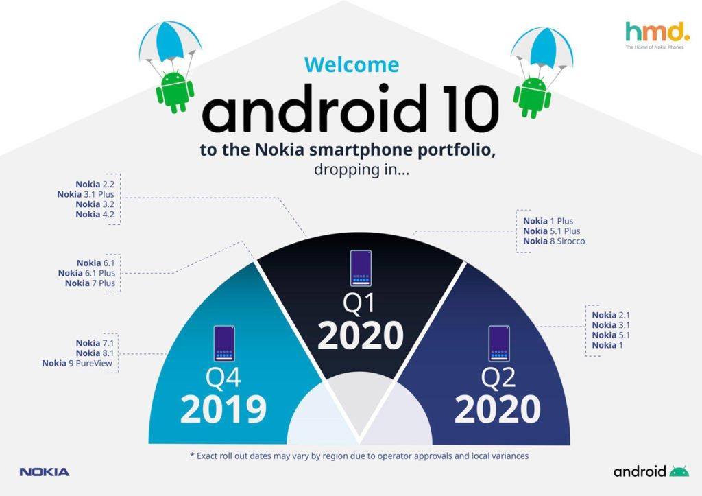 Nokia го издава ажурирањето на календарот Андроид 10 1