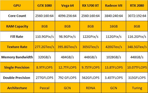 RTX 2080 vs. Radeon VII vs. 5700 XT - prosessointi ja prosessointisuorituskyky 2