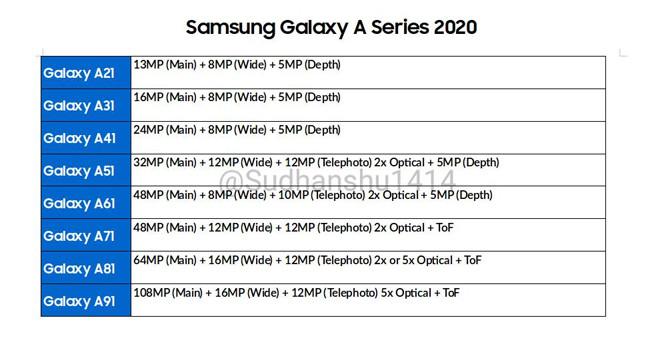 Samsung Galaxy Seri 2020