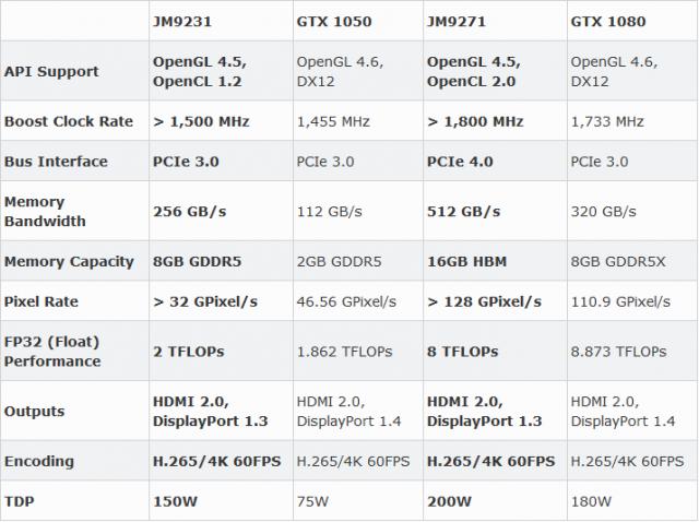Китайские производители разрабатывают графический процессор PCIe 4.0, нацеленный на производительность GTX 1080 2