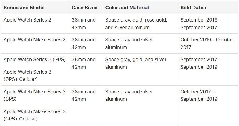 Bir neçə Apple Watch Serial 2, Seriallar 3 Modellər pulsuz ekran əvəzediciləri əldə edəcəklər 2