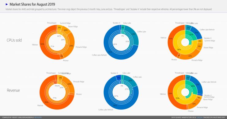 حصة السوق من AMD و Intel في ألمانيا