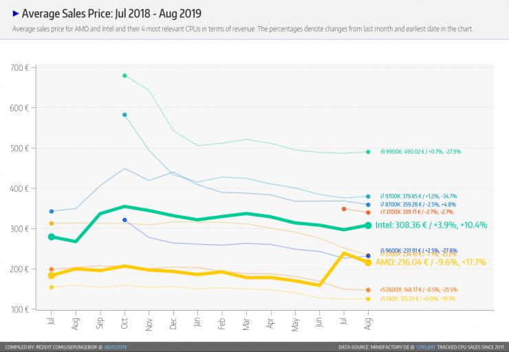 تبيع Intel و AMD متوسط سعر كل وحدة معالجة مركزية