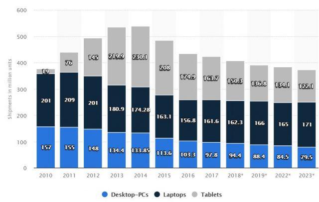 Penjualan AMD Melonjak, tetapi 3000 CPU Ryzen High-End Masih Rendah 5