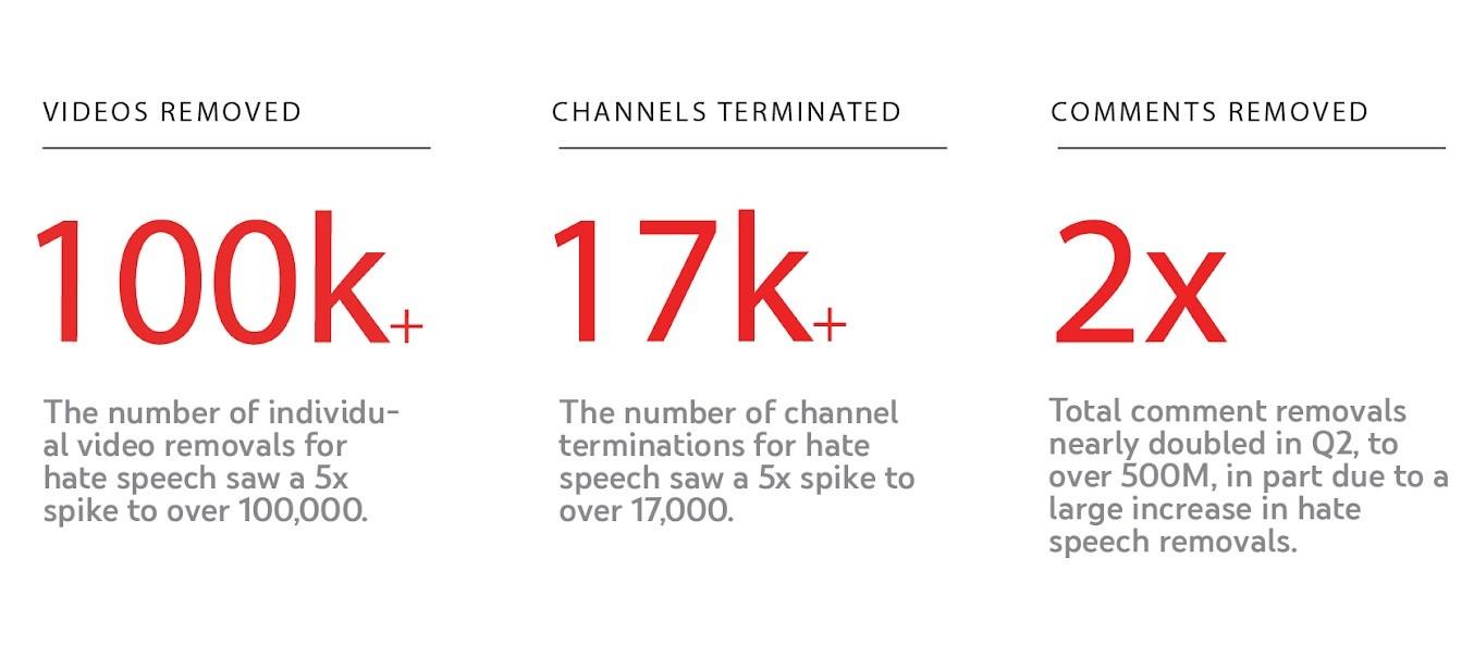 YouTube отстрани повеќе од 100.000 видеа што шират омраза во Q2 2