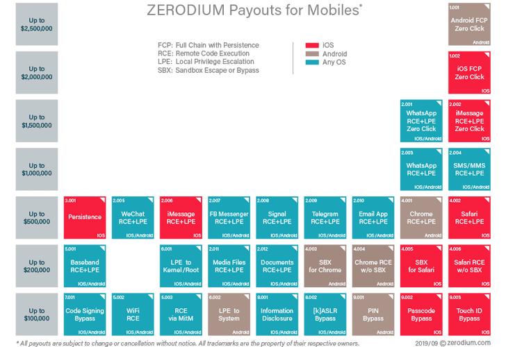 tabla de precios de zerodium