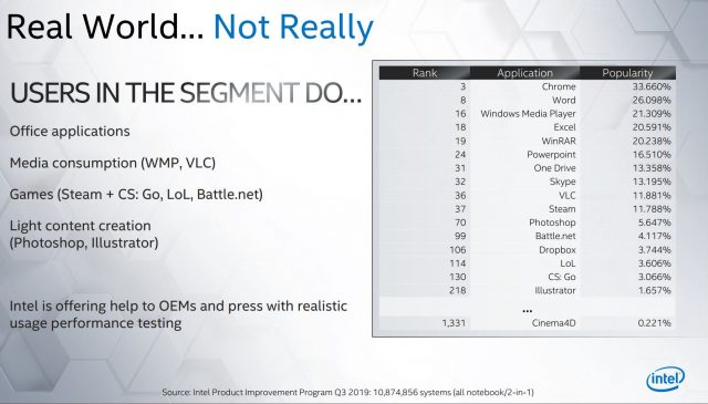 Intel Tiba-tiba Sangat Peduli Dengan Benchmarking 'Dunia Nyata' 3