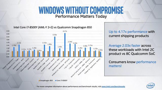 Intel Tiba-tiba Sangat Peduli Dengan Benchmarking 'Dunia Nyata' 5