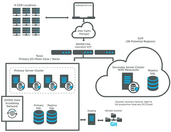 Infrastruktur Hosting WPBeginner