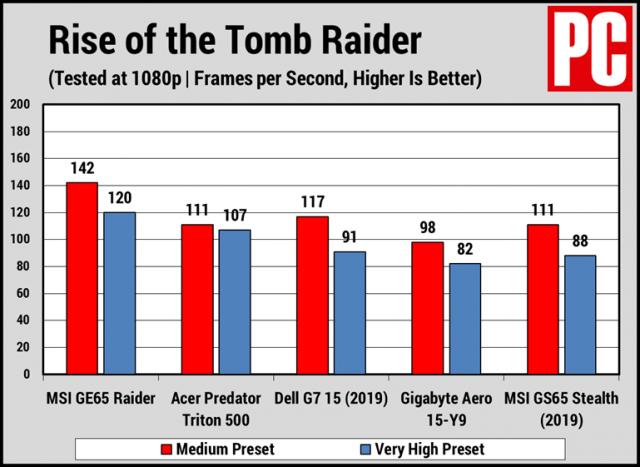 Sekilas: Ulasan MSI GE65 Raider 8