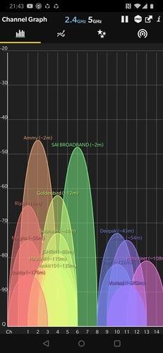 Wifi siqnal gücü analizatorunun müqayisəsi
